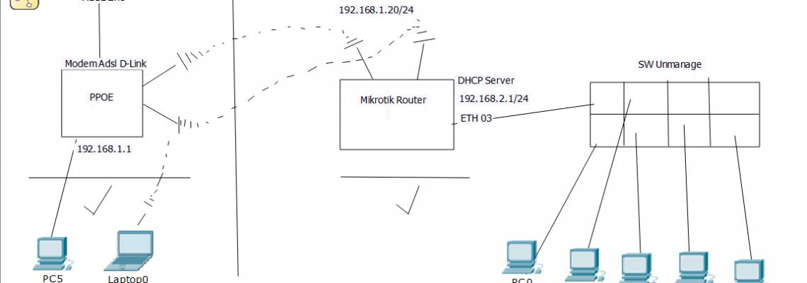 راه اندازی شبکه با میکروتیک - دریافت اینترنت از مودم adsl بصورت وایرلس با استفاده از روتر میکروتیک