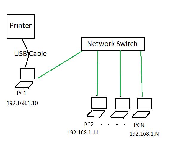 اشتراک پرینتر USB در شبکه چگونه امکان پذیر است؟