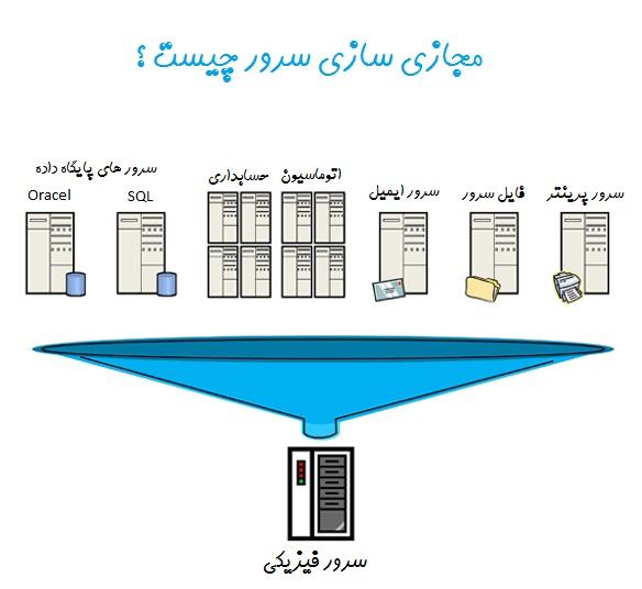 مجازی سازی سرور یعنی به اشتراک گذاری منابع سخت افزاری یک سرور فیزیکی و ساخت ماشین های مجازی بر روی این منابع سخت افزاری مشترک