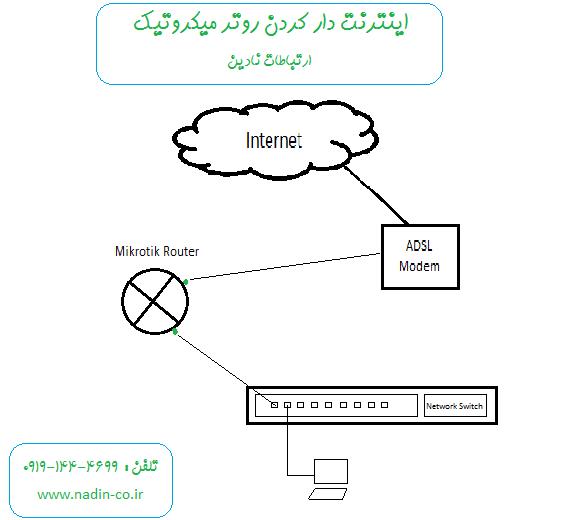 آموزش اینترنت دار کردن روتر میکروتیک با تنظیمات pppoe در میکروتیک