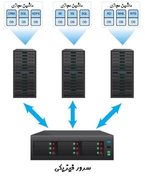 هدف اصلی مجازی سازی کاهش هزینه ها و کارایی بالای تجهیزات سرور است