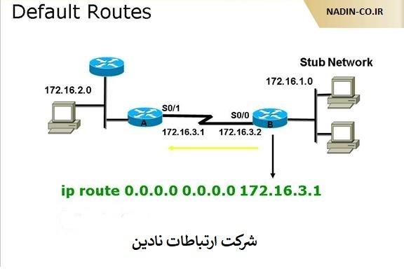 آموزش نحوه ساخت Default Route در میکروتیک