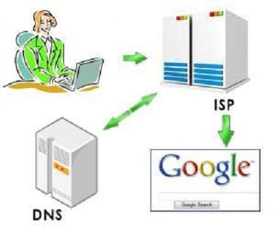 آموزش تنظیمات DNS در روتر های میکروتیک