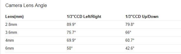 انواع زاویه دید در لنزهای 2.8 میلیمتری تا 6 میلی متری