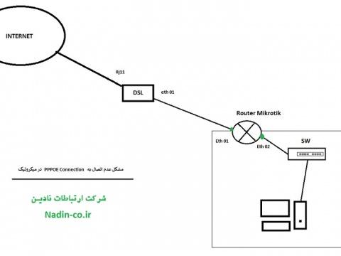 عدم اتصال PPPOE Client در روتر میکروتیک