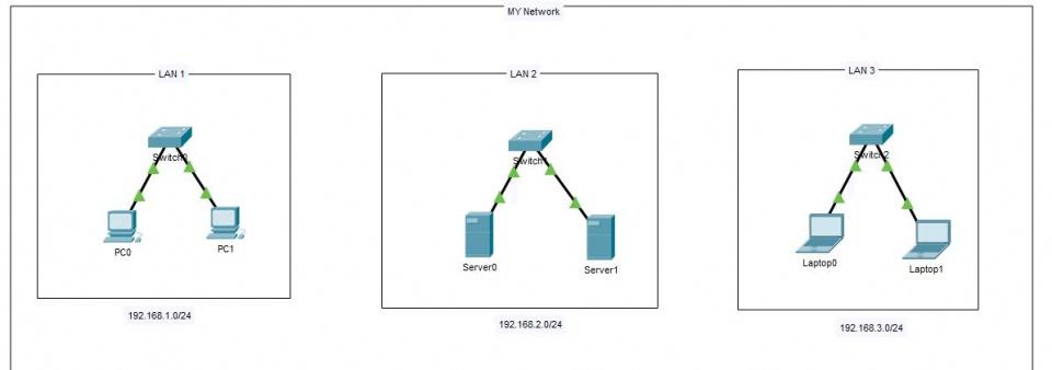 آموزش Vlan بندی سوئیچ سیسکو - VLAN چیست ؟