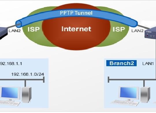 راه اندازی PPTP در میکروتیک - تانل PPTP یک نوع VPN است