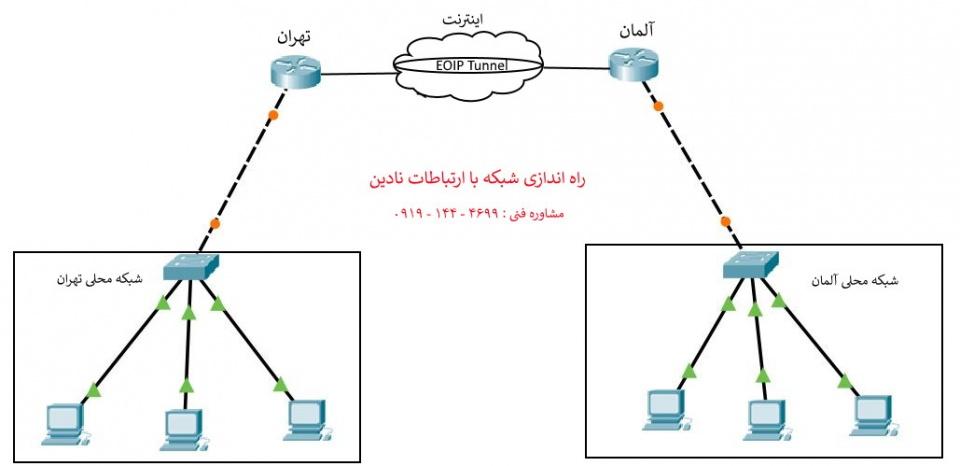 برقراری تانل EOIP در میکروتیک بر بستر اینترنت - انواع تانل در میکروتیک