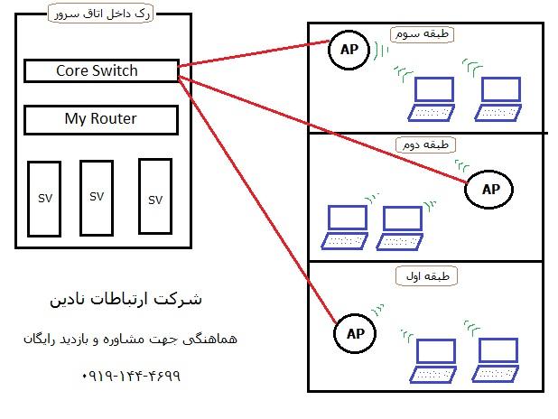 راه اندازی شبکه بی سیم با تجهیزات UBNT UNIFI و میکروتیک
