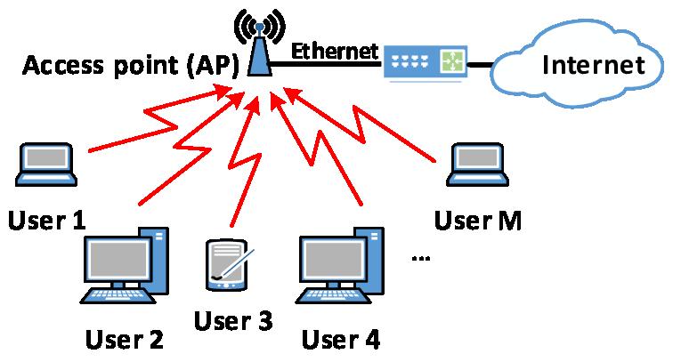 شبکه وایرلس محلی - به اختصار به آن WLAN گفته میشود. این تصویر یک شماتیک از نحوه کار یک شبکه بی سیم محلی را نشان میدهد