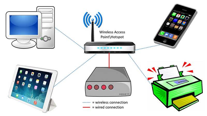 راه اندازی شبکه وایرلس- شبکه بی سیم