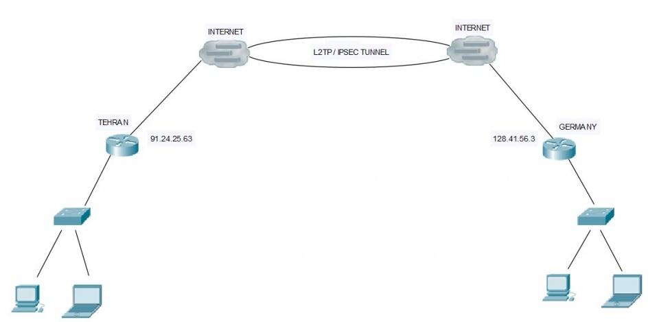 ارتباط بین 2 دفتر با راه اندازی تانل L2TP در میکروتیک