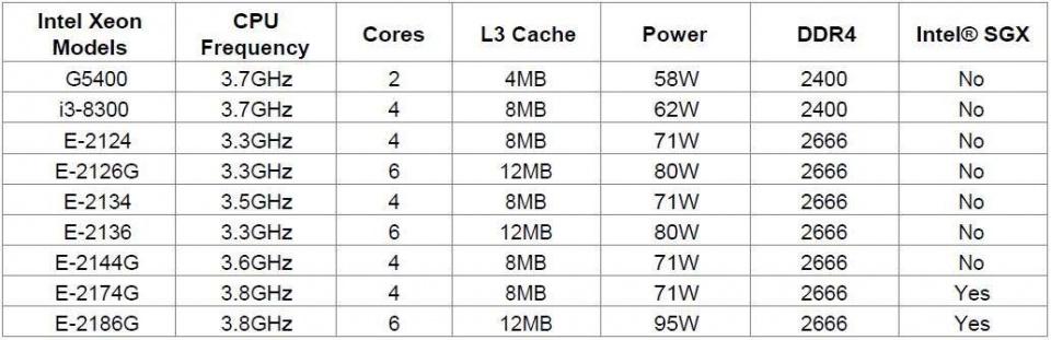 جدول پردازنده های مناسب برای سرور HP DL20 G10