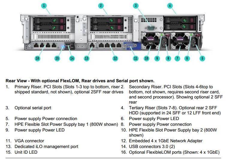 نمای پشتی سرور DL380 G10 اچ پی
